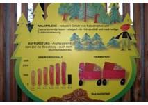 Energie-Lehrpfad in Güssing (c) Projekt Energie macht Schule